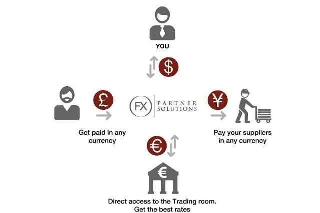 FX partner Solutions