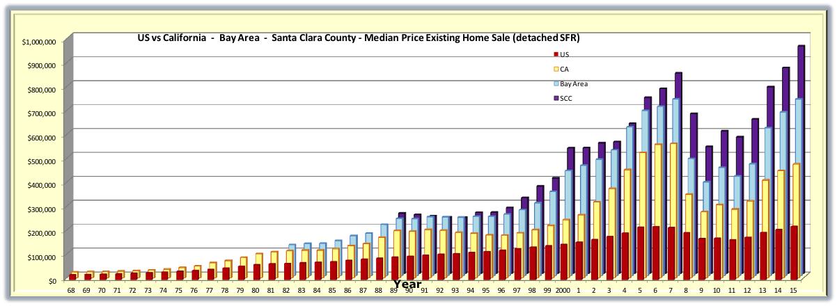 Francis Rolland : les tendances immobilières dans la Silicon Valley