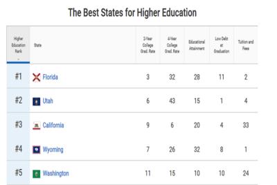 Les meilleurs États des Etas-Unis, pour étudier dans l'enseignement supérieur