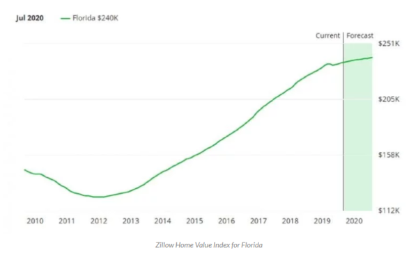Prévisions du marché immobilier en Floride