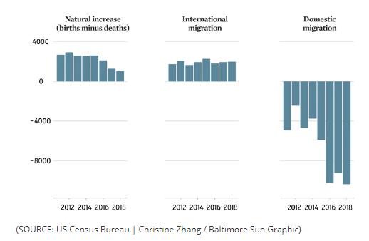 diminution population Baltimore