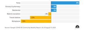 graphique covid-19 sur les déplacements aux Etats-Unis